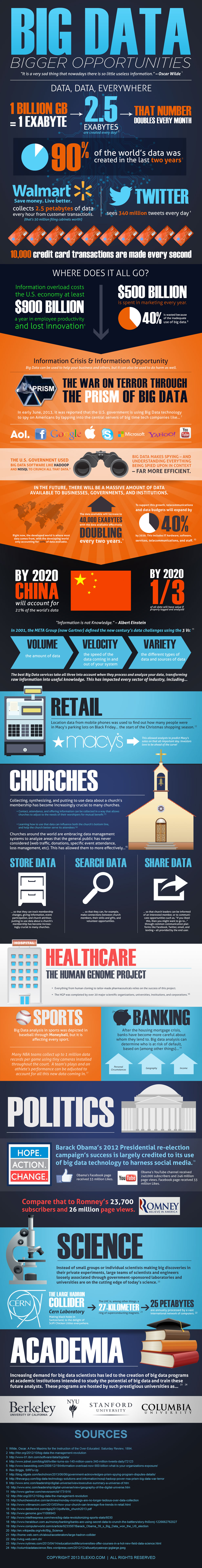 8 Sectors Where Big Data Can Be Used [Infographic]