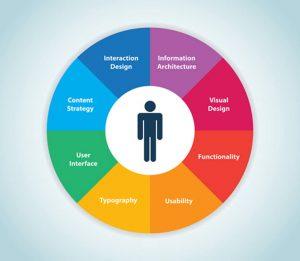 Personalised User Experience in Social Meida