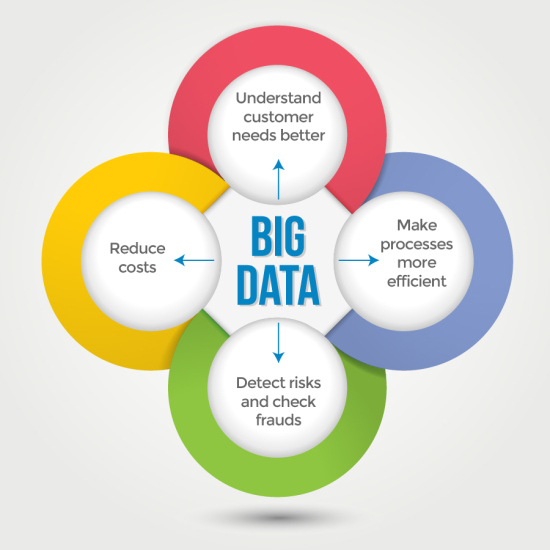 Benefits of Big Data