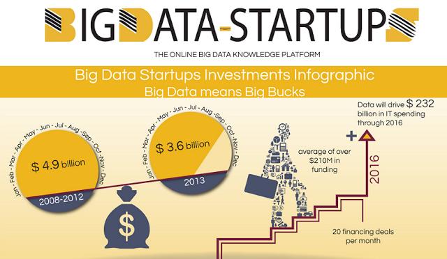 Top Big Data Startup companies