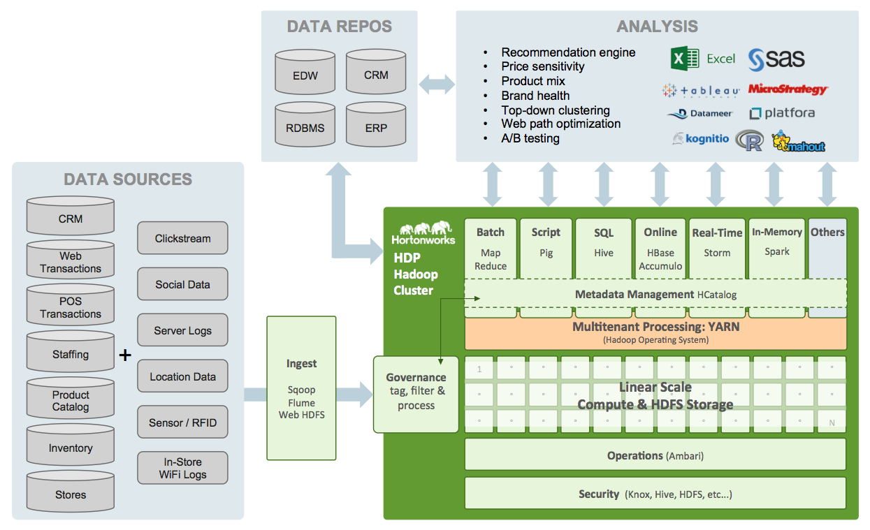 Hadoop Retail Architecture