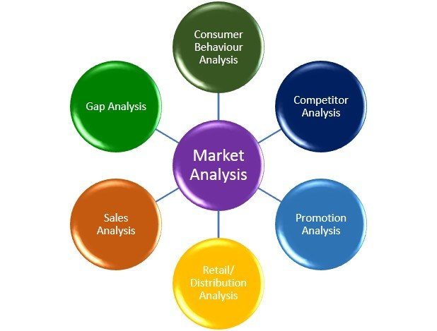 Different market analysis concepts