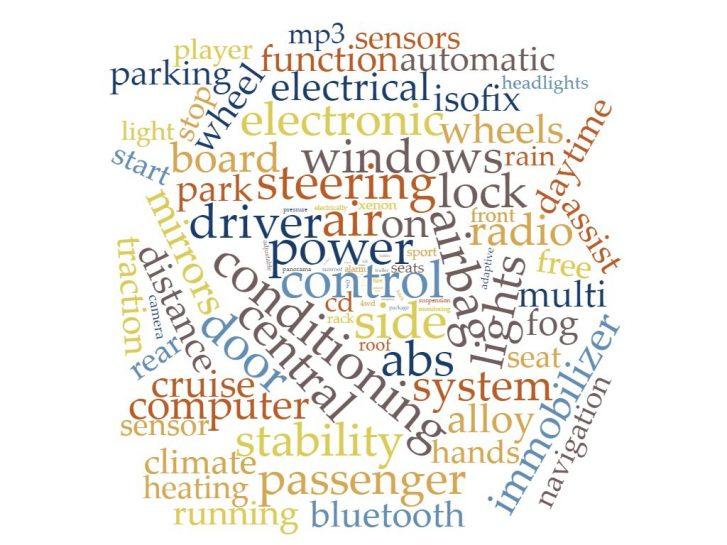 Wordcloud automobile