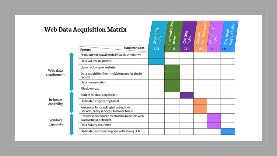 Data acquisition framework
