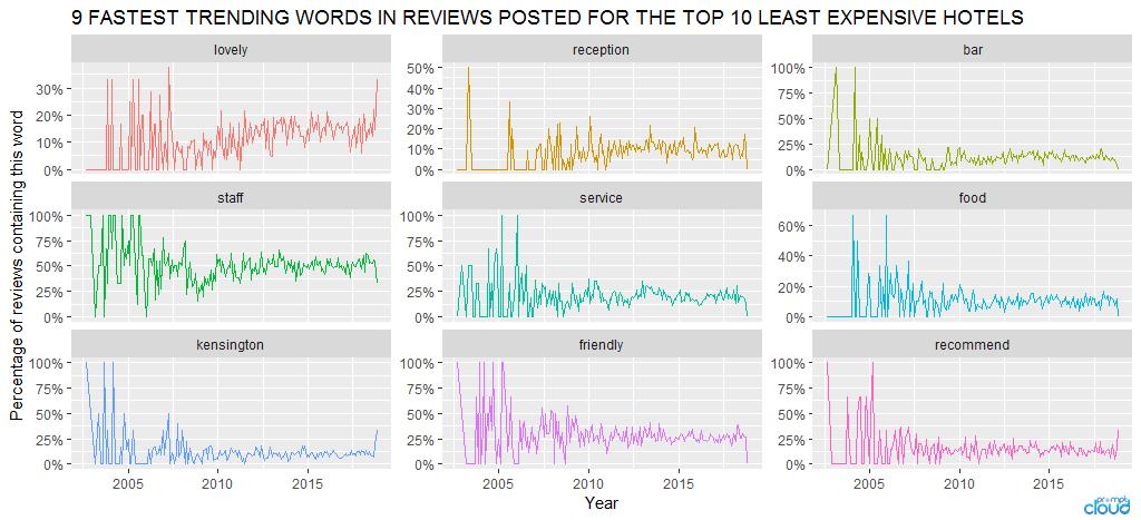 Trending-words-least-expensive_1